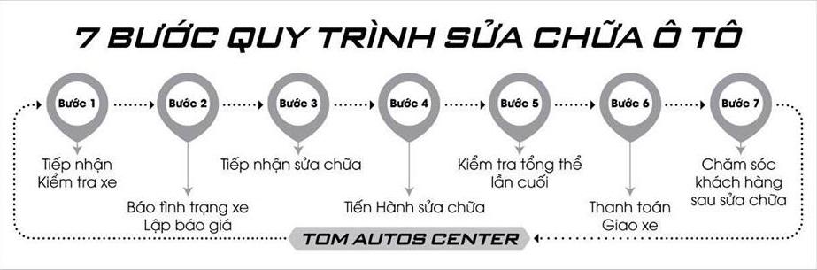 Qui trình 7 bước sữa chữa ô tô tại Tom Autos Center.